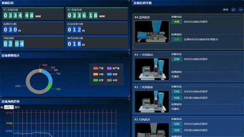 火电厂设备智能化故障预警与诊断系统研究
