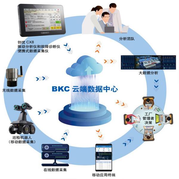 设备远程监测与诊断